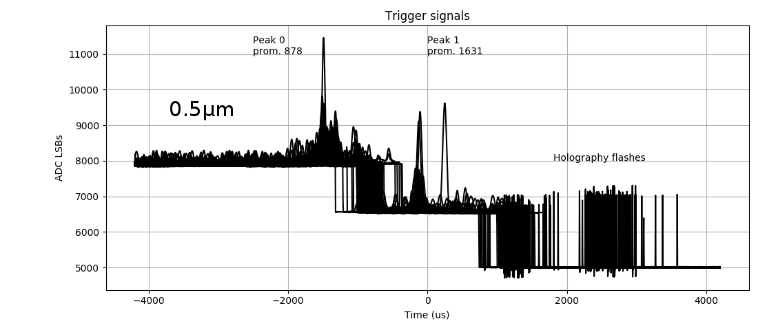 trigger signal of detectable particle size 0.5µm